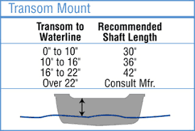 Shaft Length